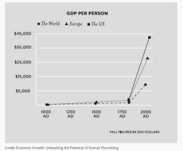 gdp-per-person