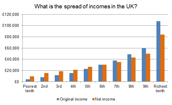 what-is-the-spread-of-incomes-in-the-uk-2014-15