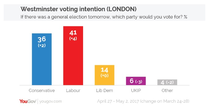 London poll