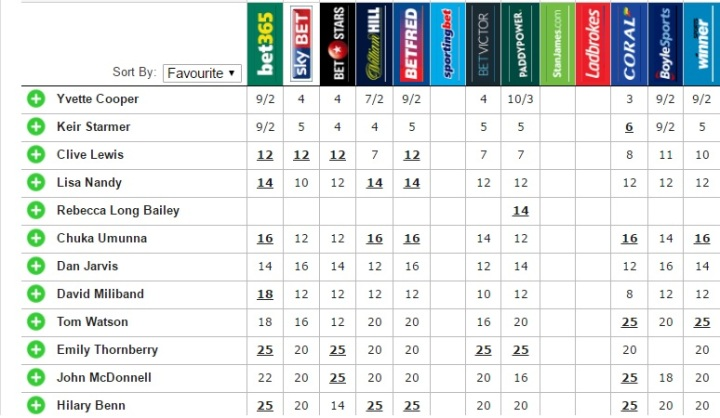 next labour leader odds